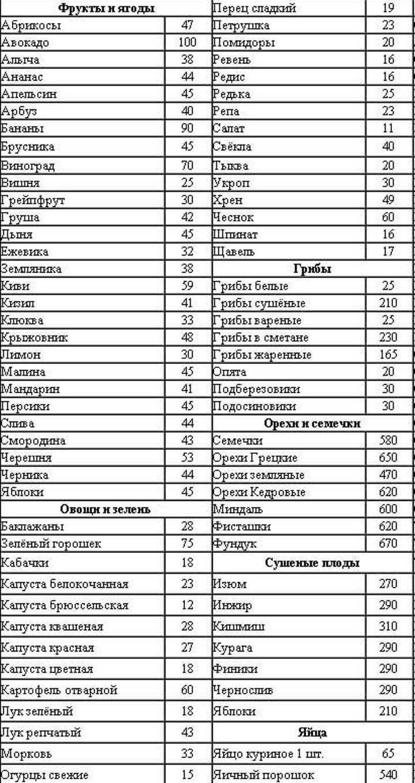 Таблица калорийности из расчета на 100гр продукта