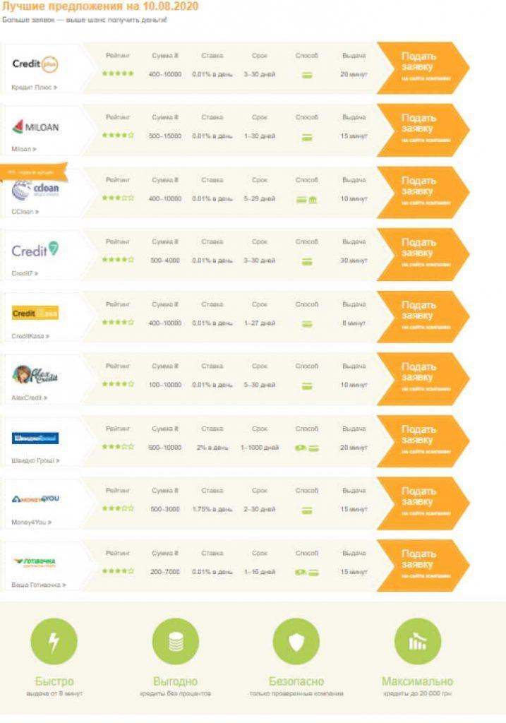 Кредит онлайн на карту – быстро и безопасно